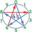 Number Wheel Video Series